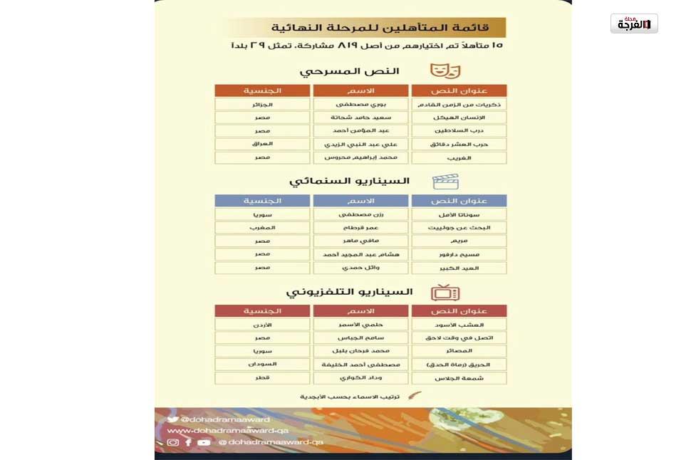 بقطر: جائزة الدوحة للكتابة الدرامية تعلن عن قائمة المتأهلين للمرحلة النهائية للجائزة في مجالاتها الثلاث للدورة الأولى/ بشرى عمور
